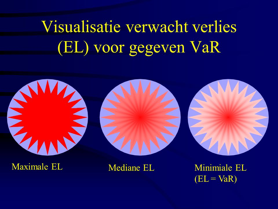 Visualisatie verwacht verlies (EL) voor gegeven VaR Maximale EL Mediane ELMinimiale EL (EL = VaR)