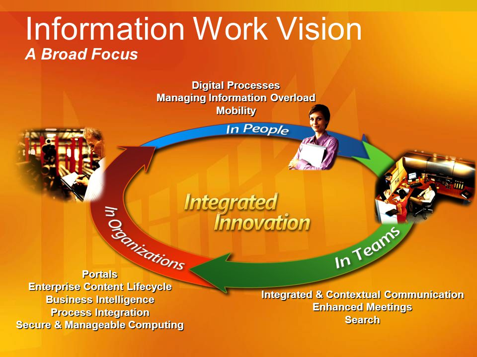 Information Work Vision A Broad Focus Integrated & Contextual Communication Enhanced Meetings Search Portals Enterprise Content Lifecycle Business Intelligence Process Integration Secure & Manageable Computing Digital Processes Managing Information Overload Mobility