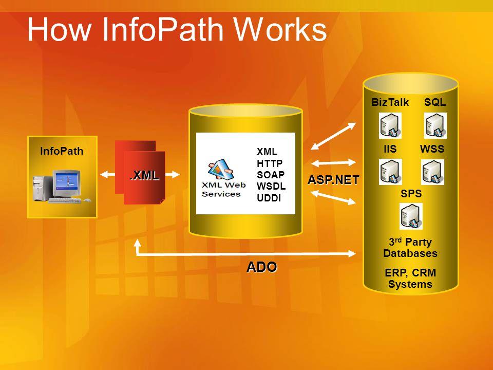 3 rd Party Databases ERP, CRM Systems BizTalk IIS SQL WSS SPS How InfoPath Works InfoPath ADO.XML ASP.NET XML HTTP SOAP WSDL UDDI