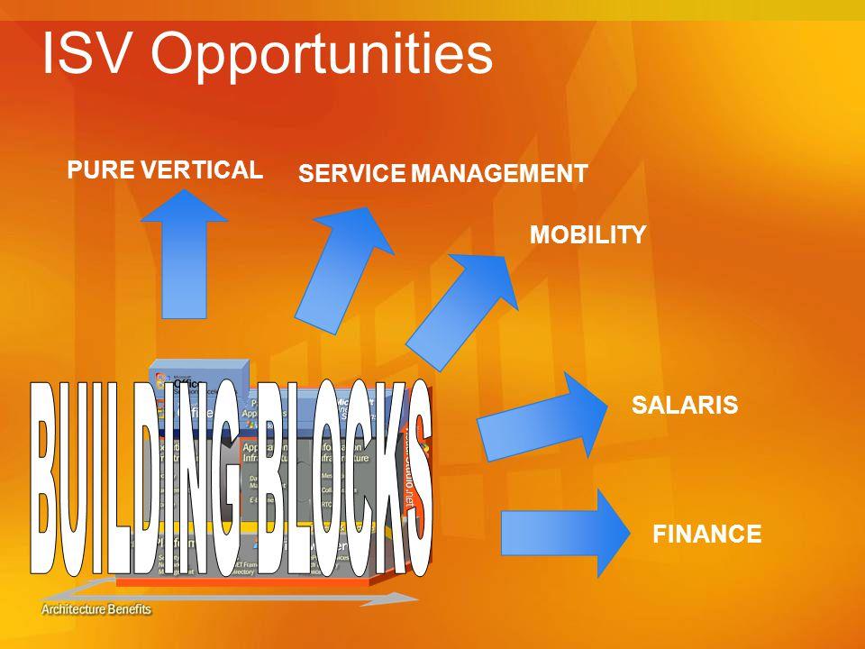 ISV Opportunities FINANCE SALARIS MOBILITY SERVICE MANAGEMENT PURE VERTICAL