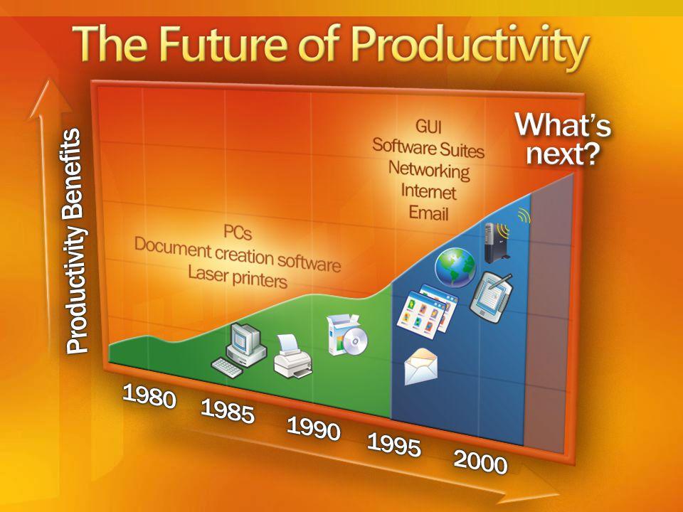The Future of Productivity?