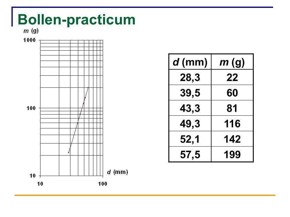 Bollen-practicum d (mm)m (g) 28,322 39,560 43,381 49,3116 52,1142 57,5199