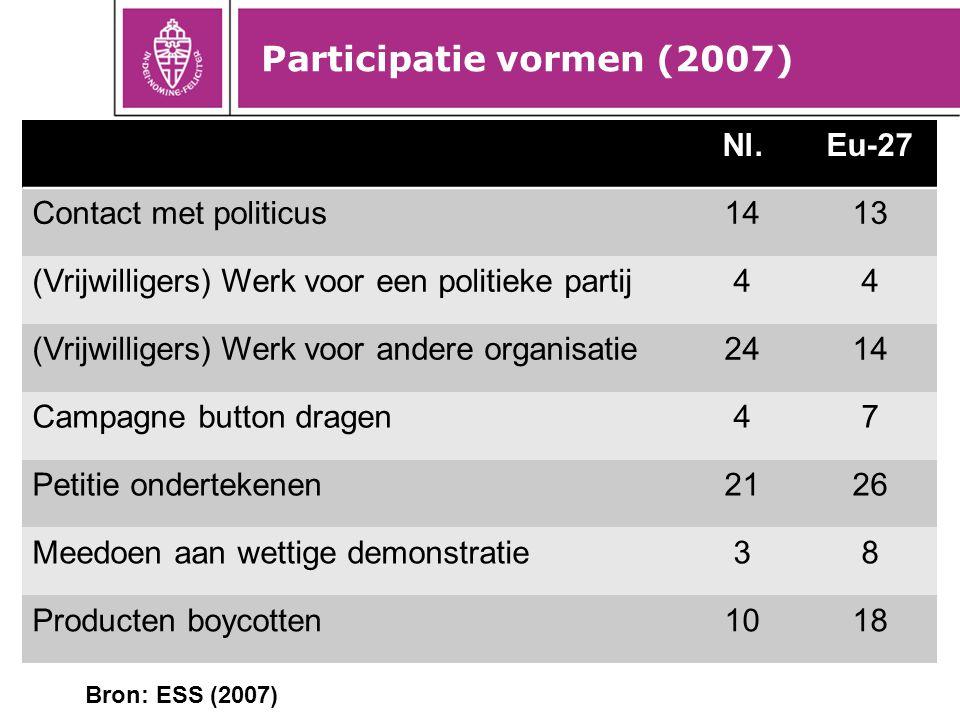 Participatie vormen (2007) 12 Nl.Eu-27 Contact met politicus1413 (Vrijwilligers) Werk voor een politieke partij44 (Vrijwilligers) Werk voor andere org