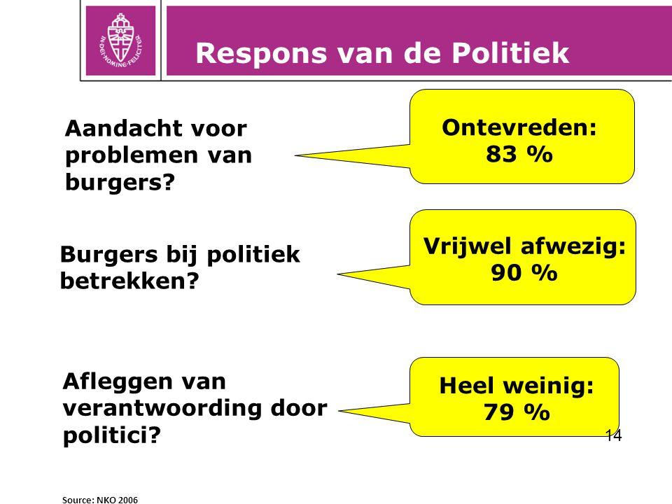 Respons van de Politiek Aandacht voor problemen van burgers? Burgers bij politiek betrekken? Afleggen van verantwoording door politici? Source: NKO 20
