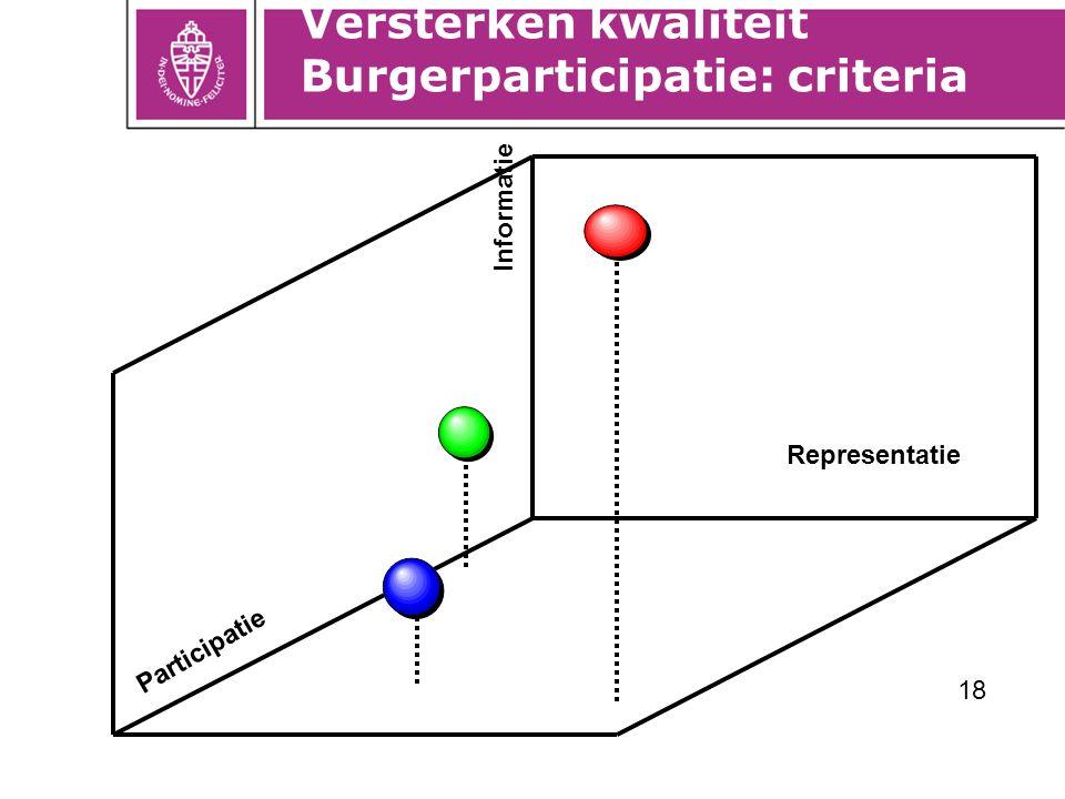 18 Representatie Participatie Informatie Versterken kwaliteit Burgerparticipatie: criteria