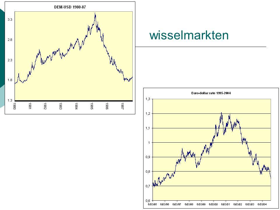 wisselmarkten