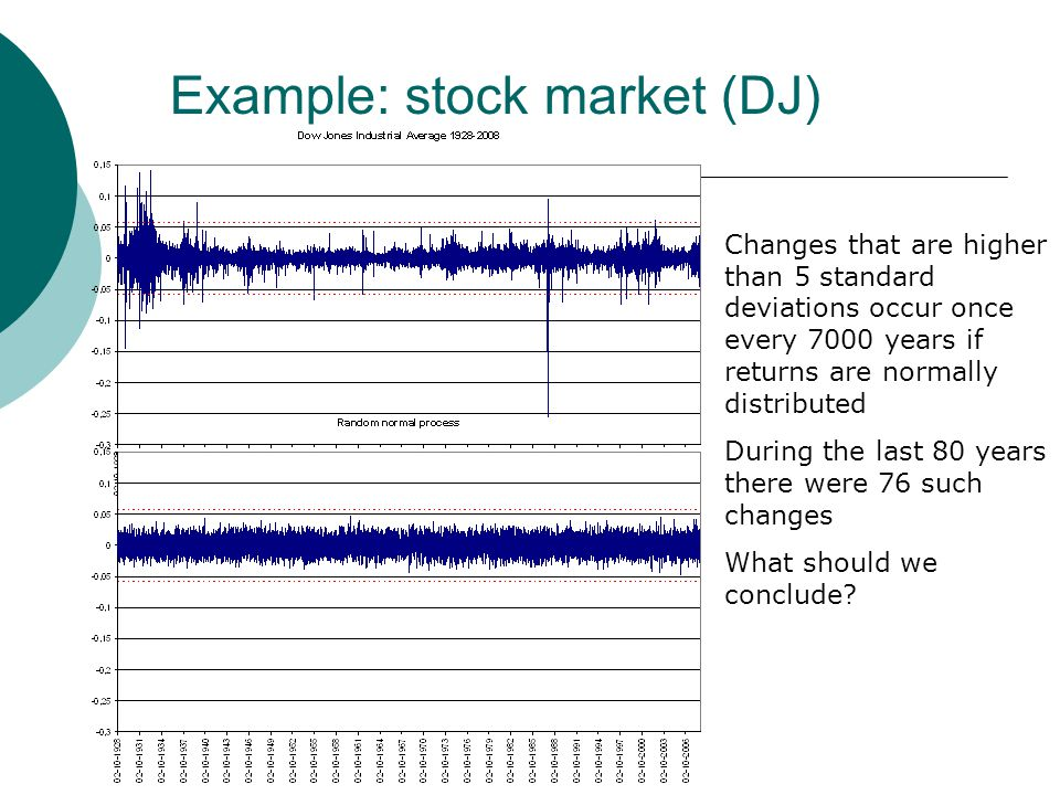 Example: stock market (DJ) Changes that are higher than 5 standard deviations occur once every 7000 years if returns are normally distributed During t