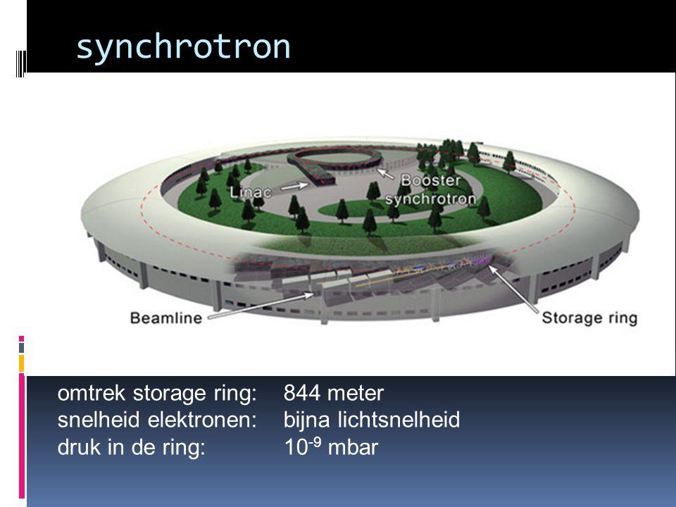 synchrotron omtrek storage ring: 844 meter snelheid elektronen: bijna lichtsnelheid druk in de ring: 10 -9 mbar