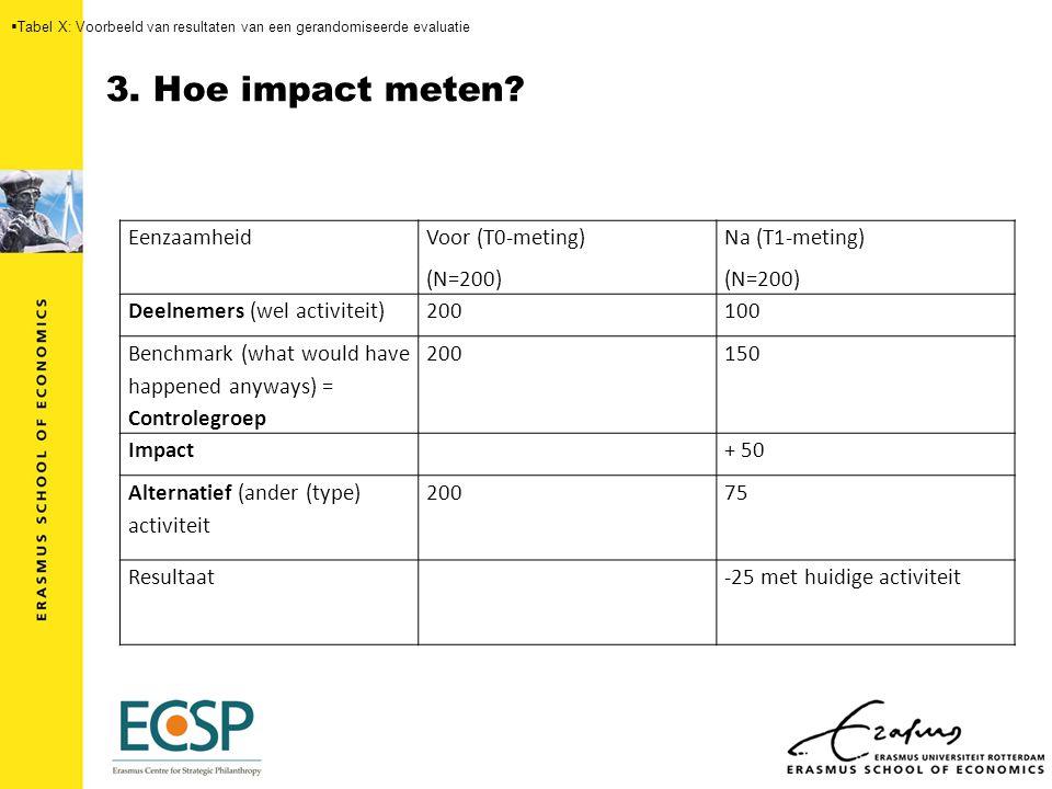 3. Hoe impact meten.