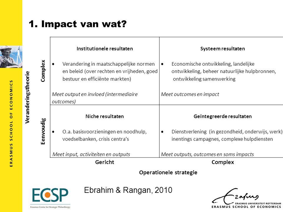 1. Impact van wat.