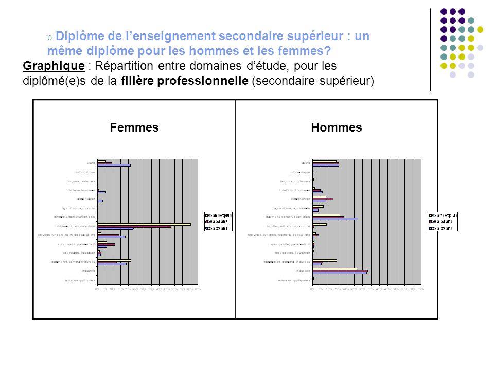 o Diplôme de l'enseignement secondaire supérieur : un même diplôme pour les hommes et les femmes? Graphique : Répartition entre domaines d'étude, pour