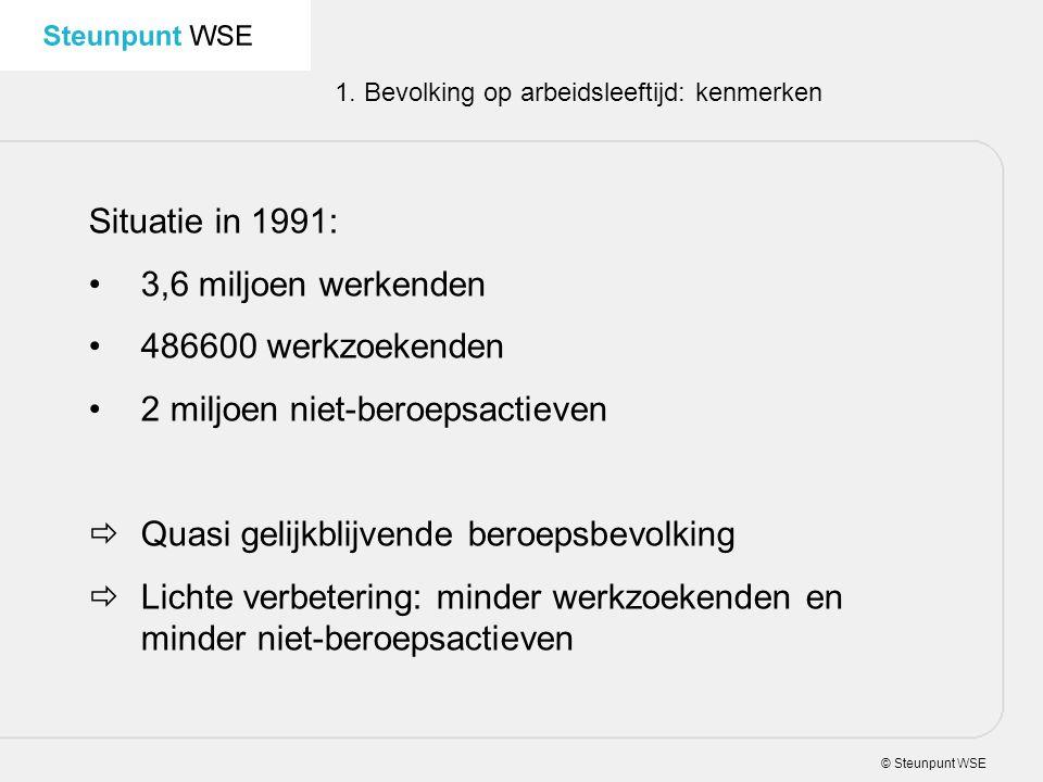 © Steunpunt WSE 1. Bevolking op arbeidsleeftijd: kenmerken Situatie in 1991: 3,6 miljoen werkenden 486600 werkzoekenden 2 miljoen niet-beroepsactieven