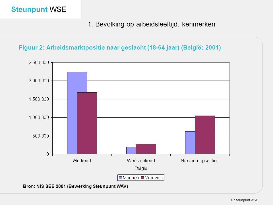© Steunpunt WSE 1. Bevolking op arbeidsleeftijd: kenmerken Figuur 2: Arbeidsmarktpositie naar geslacht (18-64 jaar) (België; 2001) Bron: NIS SEE 2001