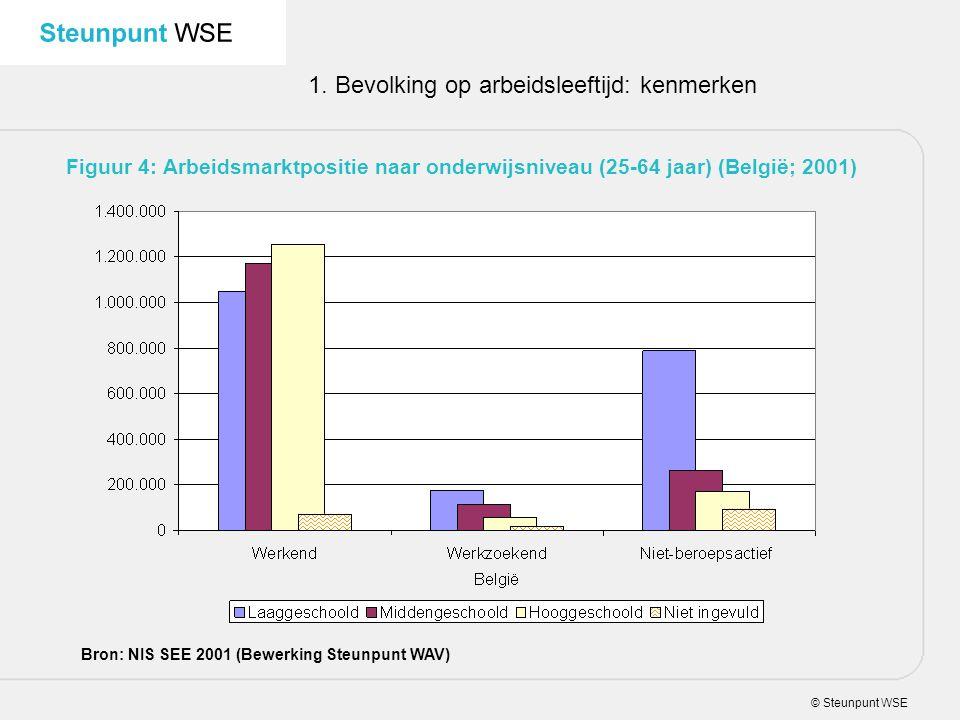 © Steunpunt WSE 1. Bevolking op arbeidsleeftijd: kenmerken Figuur 4: Arbeidsmarktpositie naar onderwijsniveau (25-64 jaar) (België; 2001) Bron: NIS SE