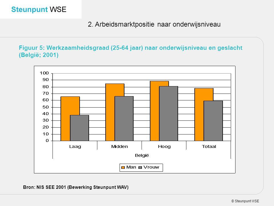 © Steunpunt WSE 2. Arbeidsmarktpositie naar onderwijsniveau Figuur 5: Werkzaamheidsgraad (25-64 jaar) naar onderwijsniveau en geslacht (België; 2001)