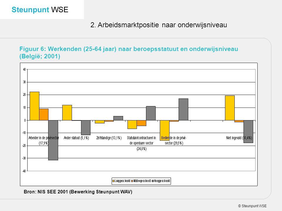 © Steunpunt WSE 2. Arbeidsmarktpositie naar onderwijsniveau Figuur 6: Werkenden (25-64 jaar) naar beroepsstatuut en onderwijsniveau (België; 2001) Bro