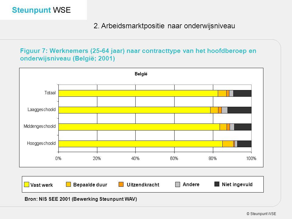 © Steunpunt WSE 2. Arbeidsmarktpositie naar onderwijsniveau Figuur 7: Werknemers (25-64 jaar) naar contracttype van het hoofdberoep en onderwijsniveau