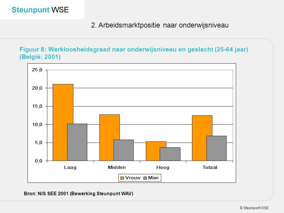 © Steunpunt WSE 2. Arbeidsmarktpositie naar onderwijsniveau Figuur 8: Werkloosheidsgraad naar onderwijsniveau en geslacht (25-64 jaar) (België; 2001)