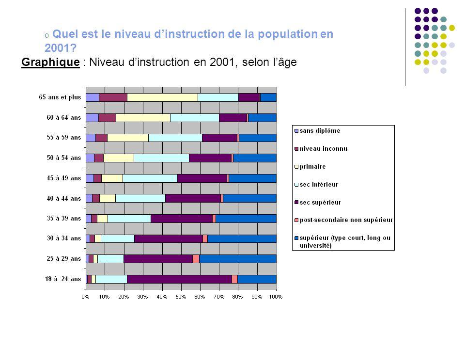o Quel est le niveau d'instruction de la population en 2001.