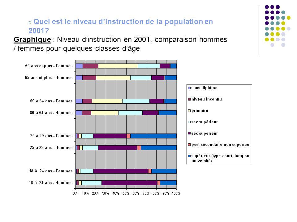 o Quel est le niveau d'instruction de la population en 2001? Graphique : Niveau d'instruction en 2001, comparaison hommes / femmes pour quelques class