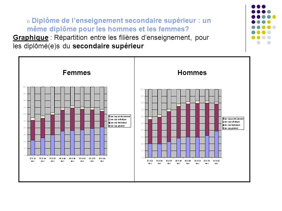 o Diplôme de l'enseignement secondaire supérieur : un même diplôme pour les hommes et les femmes? Graphique : Répartition entre les filières d'enseign