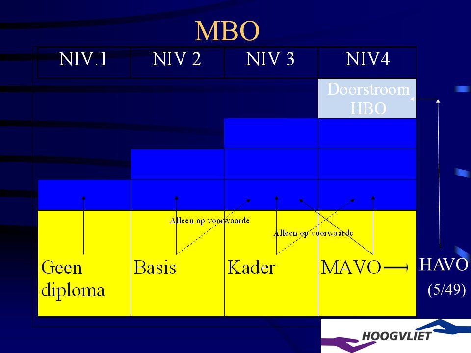 MBO / Havo MBO; 2 mogelijkheden van studeren BOL Beroepsopleidende Leerweg –5 dagen naar school (leerling) –Stage BBL Beroepsbegeleidende Leerweg –4 dagen werken (werknemer) –1 dag naar school Overstap altijd mogelijk Havo; instap 4-havo (strenge eisen)