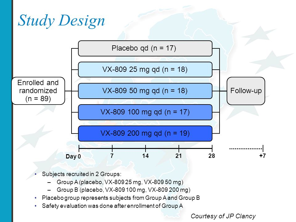 Study Design Placebo qd (n = 17) VX-809 25 mg qd (n = 18) VX-809 50 mg qd (n = 18) VX-809 100 mg qd (n = 17) VX-809 200 mg qd (n = 19) Enrolled and randomized (n = 89) Follow-up Day 0 7 1421 28+7 Subjects recruited in 2 Groups: –Group A (placebo, VX-809 25 mg, VX-809 50 mg) –Group B (placebo, VX-809 100 mg, VX-809 200 mg) Placebo group represents subjects from Group A and Group B Safety evaluation was done after enrollment of Group A Courtesy of JP Clancy