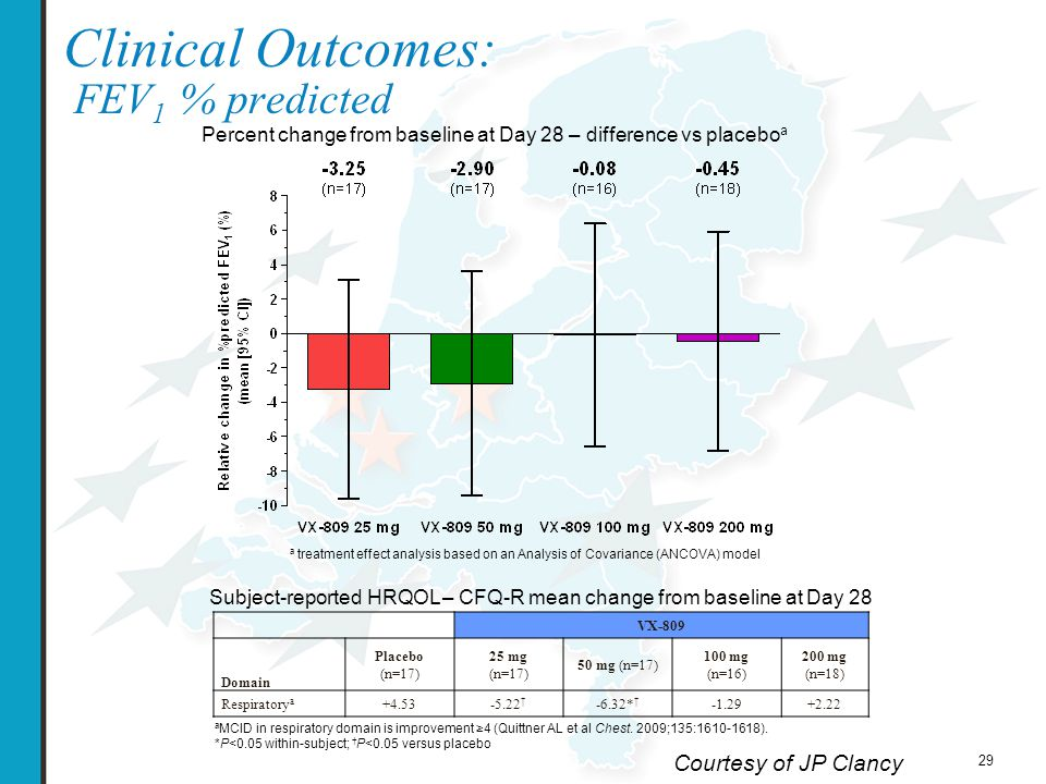29 Clinical Outcomes: FEV 1 % predicted Percent change from baseline at Day 28 – difference vs placebo a a treatment effect analysis based on an Analysis of Covariance (ANCOVA) model VX-809 Domain Placebo (n=17) 25 mg (n=17) 50 mg (n=17) 100 mg (n=16) 200 mg (n=18) Respiratory a +4.53-5.22 † -6.32* † -1.29+2.22 a MCID in respiratory domain is improvement ≥4 (Quittner AL et al Chest.