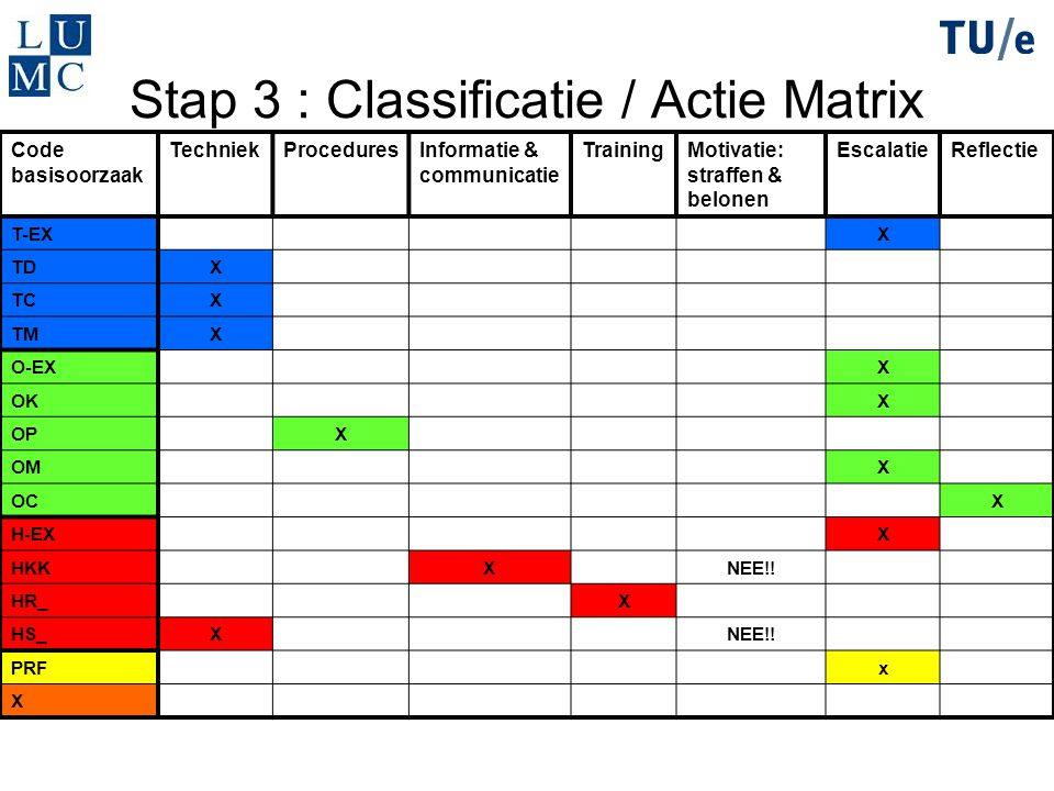 Stap 3 : Classificatie / Actie Matrix Code basisoorzaak TechniekProceduresInformatie & communicatie TrainingMotivatie: straffen & belonen EscalatieReflectie T-EXX TDX TCX TMX O-EXX OKX OPX OMX OCX H-EXX HKKXNEE!.