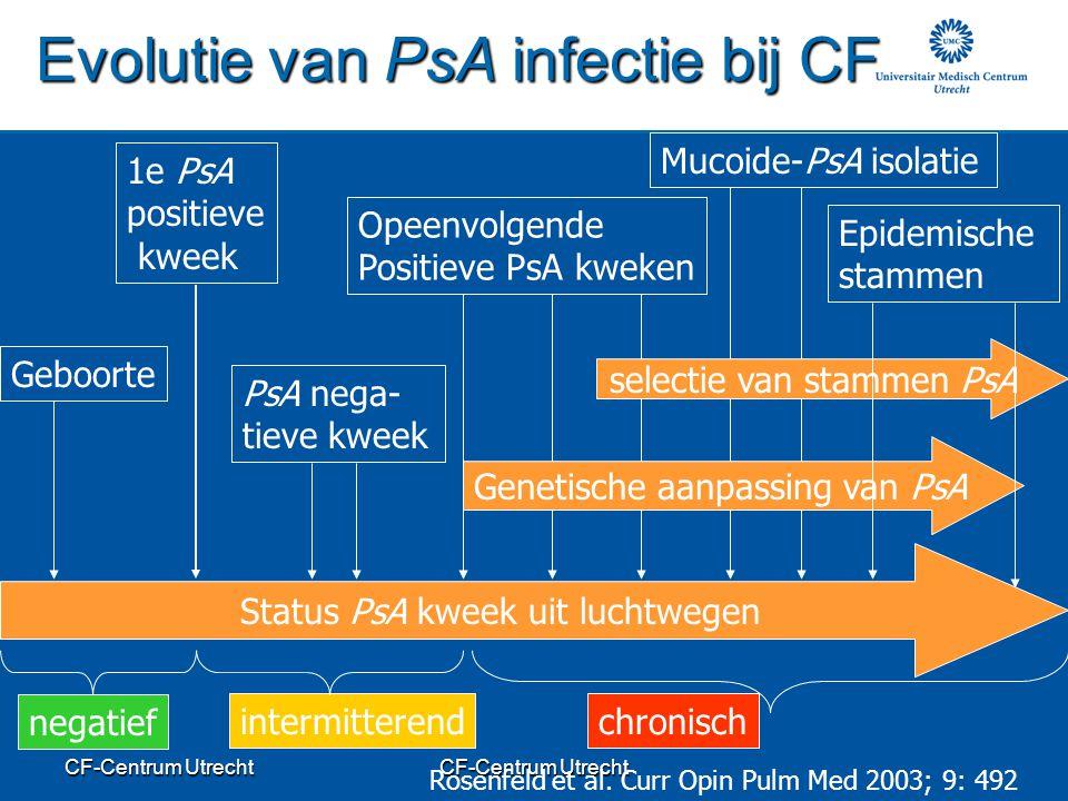 CF-Centrum Utrecht Evolutie van PsA infectie bij CF 1e PsA positieve kweek Opeenvolgende Positieve PsA kweken Mucoide-PsA isolatie chronisch selectie van stammen PsA Genetische aanpassing van PsA intermitterend PsA nega- tieve kweek Rosenfeld et al.