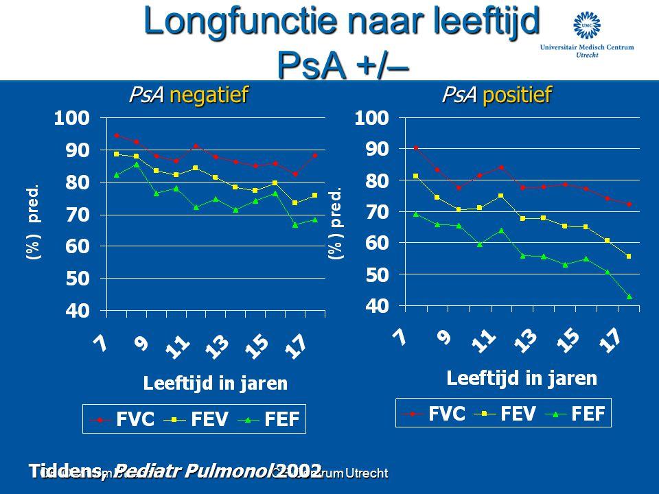 CF-Centrum Utrecht Longfunctie naar leeftijd PsA +/– PsA negatief PsA positief Tiddens, Pediatr Pulmonol 2002