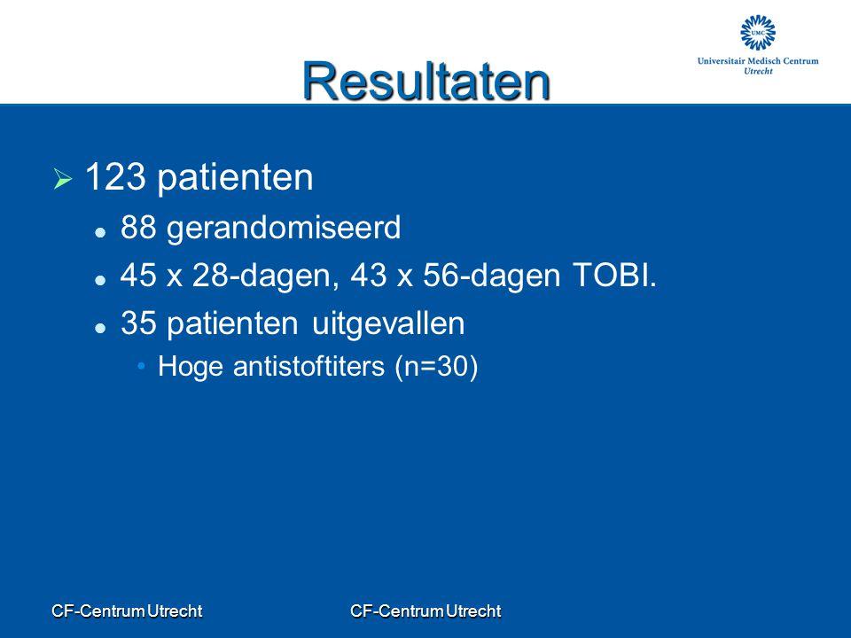 CF-Centrum Utrecht Resultaten   123 patienten 88 gerandomiseerd 45 x 28-dagen, 43 x 56-dagen TOBI. 35 patienten uitgevallen Hoge antistoftiters (n=3