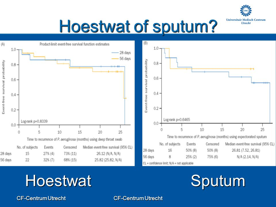 CF-Centrum Utrecht Hoestwat of sputum? HoestwatSputum