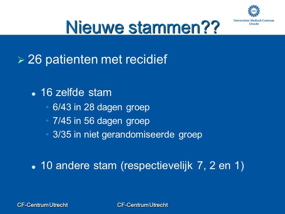CF-Centrum Utrecht Nieuwe stammen??   26 patienten met recidief 16 zelfde stam 6/43 in 28 dagen groep 7/45 in 56 dagen groep 3/35 in niet gerandomis