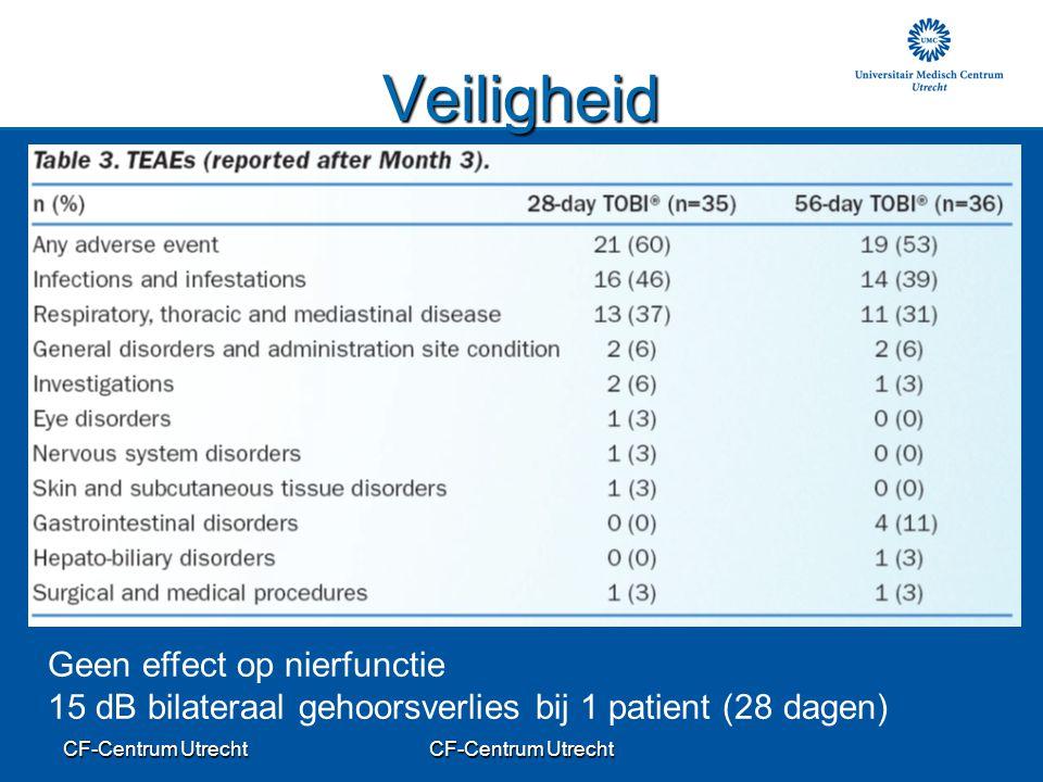 CF-Centrum Utrecht Veiligheid Geen effect op nierfunctie 15 dB bilateraal gehoorsverlies bij 1 patient (28 dagen)