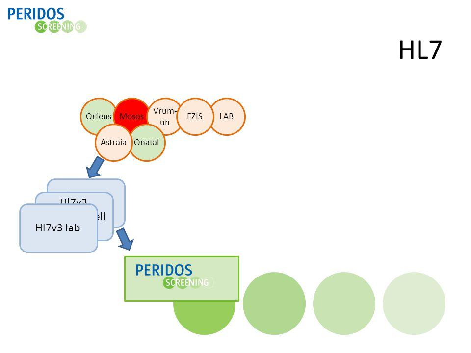 HL7 OrfeusMosos Vrum- un OnatalAstraia Hl7v3 start en uitkomst LABEZIS Hl7v3 SEO/counsell ing Hl7v3 lab