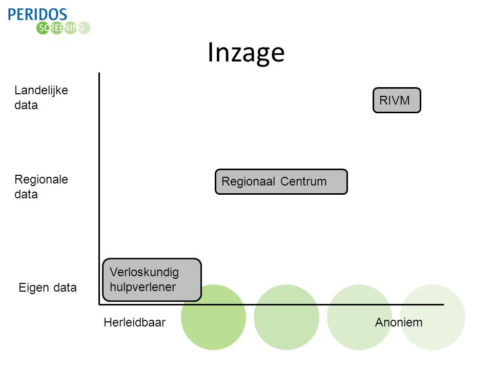 Inzage Eigen data Landelijke data HerleidbaarAnoniem RIVM Verloskundig hulpverlener Regionaal Centrum Regionale data