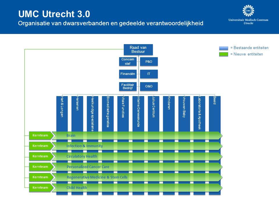 Raad van Bestuur Hart & LongenHersenenHeelkundige specialismenBiomedische geneticaVitale FunctiesInterne GeneeskundeJulius CentrumKinderenVrouw en BabyLaboratoria & ApotheekBeeld Concern staf P&O FinanciënIT Facilitair Bedrijf O&O UMC Utrecht 3.0 Organisatie van dwarsverbanden en gedeelde verantwoordelijkheid Kernteam Brain Infection & Immunity Circulatory Health Personalized Cancer Care Regenerative Medicine & Stem Cells Child Health Kernteam = Bestaande entiteiten = Nieuwe entiteiten