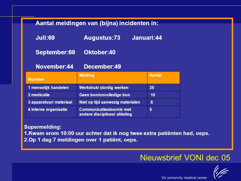 Aantal meldingen van (bijna) incidenten in: Juli:69Augustus:73Januari:44 September:69Oktober:40 November:44 December:49 Nummer MeldingAantal 1 menseli