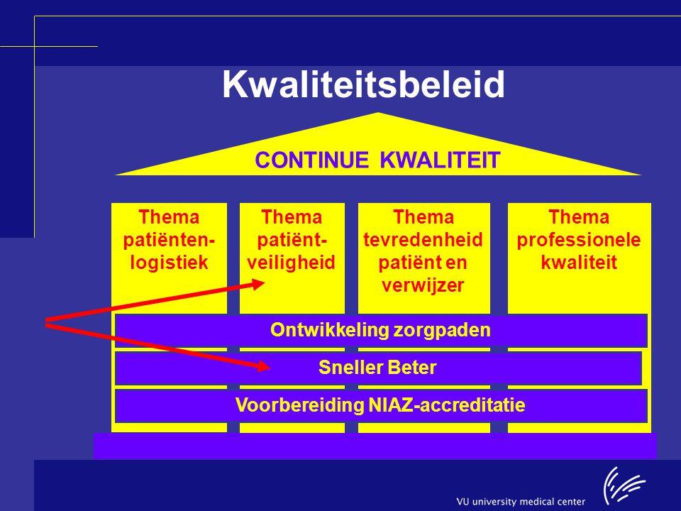 Kwaliteitsbeleid Thema patiënten- logistiek Thema patiënt- veiligheid Thema tevredenheid patiënt en verwijzer Thema professionele kwaliteit Ontwikkeli