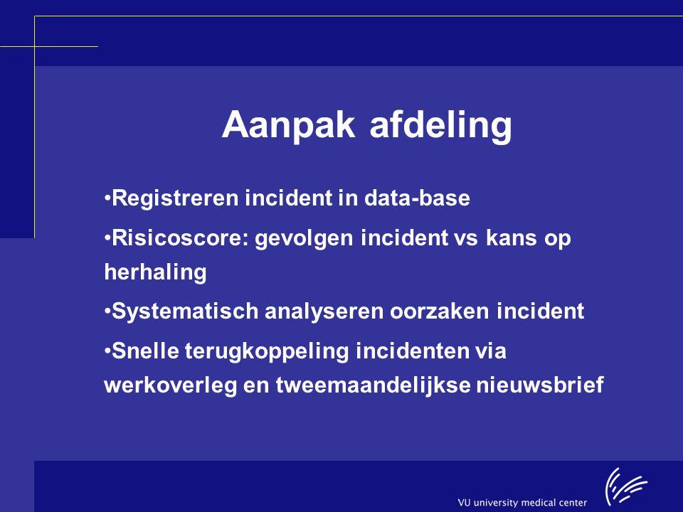 Aanpak afdeling Registreren incident in data-base Risicoscore: gevolgen incident vs kans op herhaling Systematisch analyseren oorzaken incident Snelle