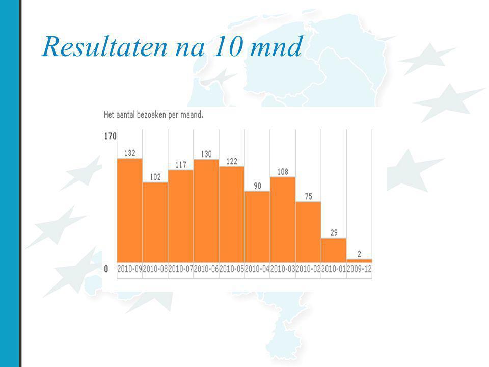 Resultaten na 10 mnd