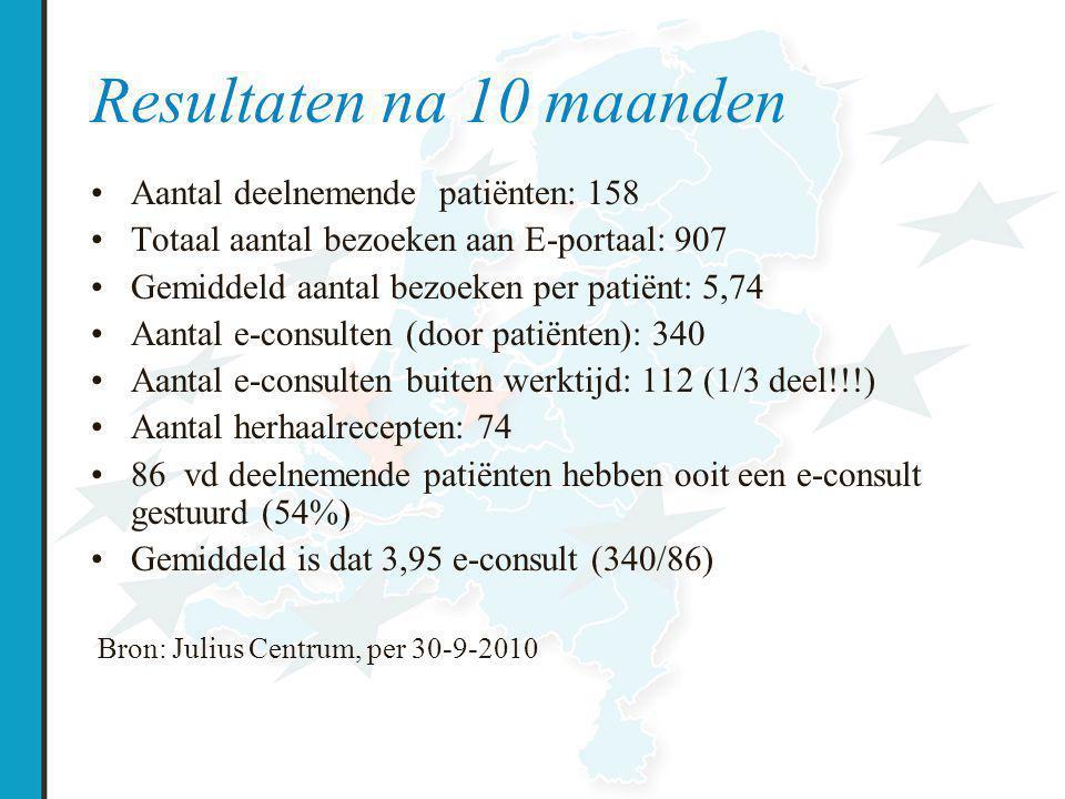 Resultaten na 10 maanden Aantal deelnemende patiënten: 158 Totaal aantal bezoeken aan E-portaal: 907 Gemiddeld aantal bezoeken per patiënt: 5,74 Aanta