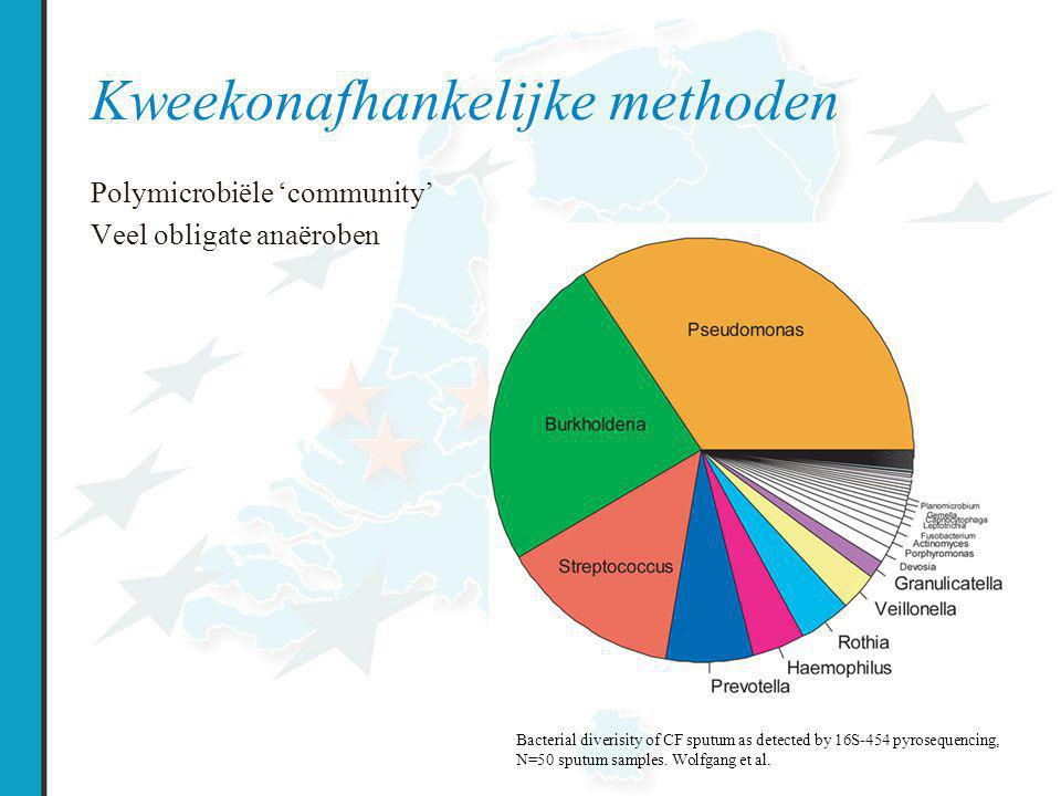 Kweekonafhankelijke methoden Moleculaire technieken 16S rRNA - geconserveerd in 1 species en verschillend tussen species 'high throughput sequencing'