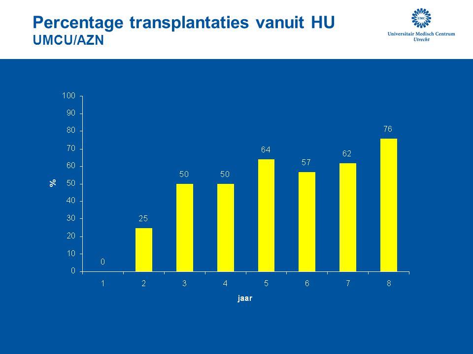 Percentage transplantaties vanuit HU UMCU/AZN