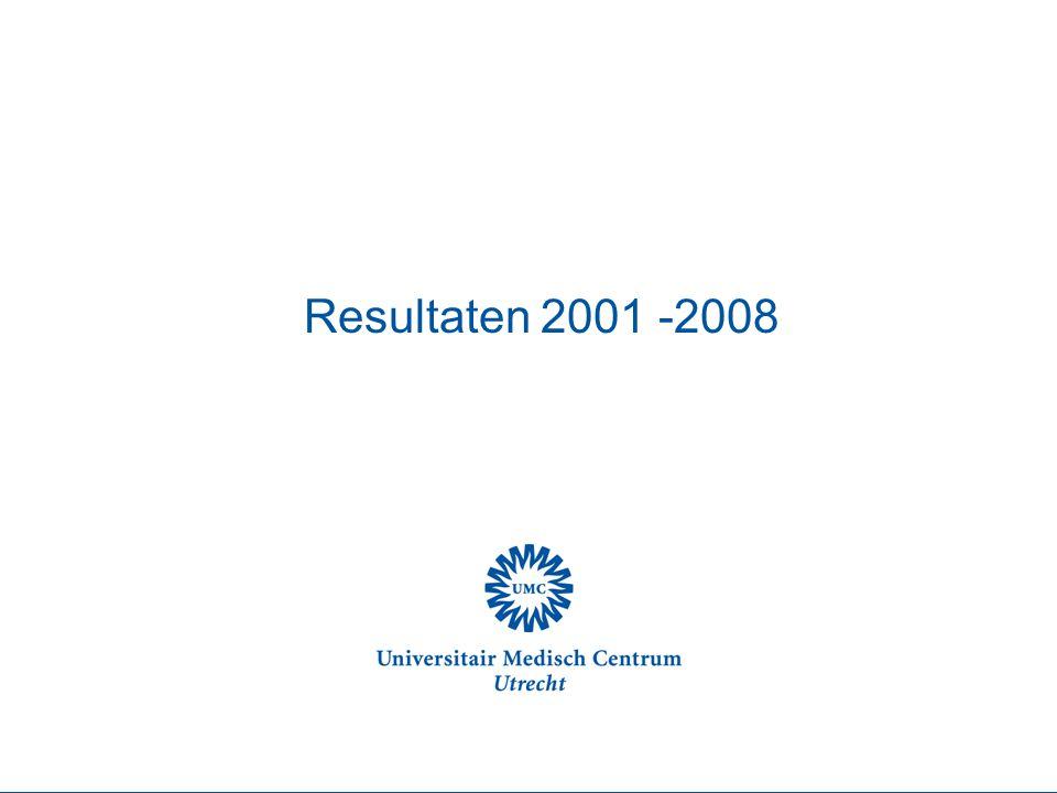 Transplantatie naar ziektebeeld 2001-2008 UMCU/AZN dubbelzijdig enkelzijdig UMCU UMCG 27% 35% N=112 N=101 N=17 N=41