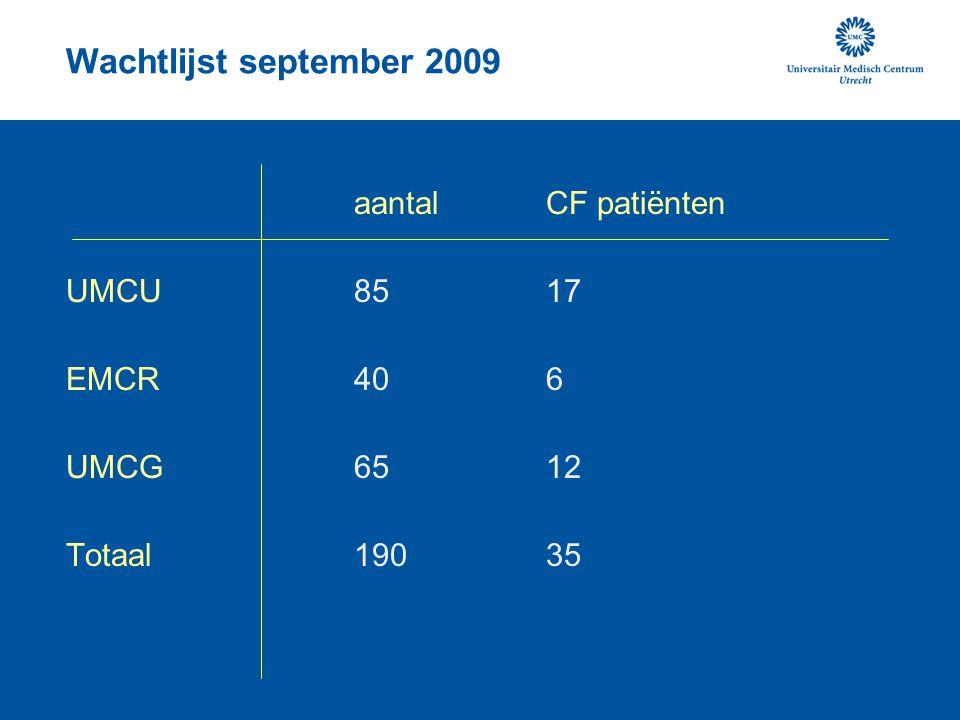 Wachtlijst september 2009 aantal CF patiënten UMCU8517 EMCR406 UMCG6512 Totaal 19035