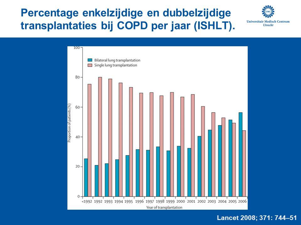 Percentage enkelzijdige en dubbelzijdige transplantaties bij COPD per jaar (ISHLT). Lancet 2008; 371: 744–51