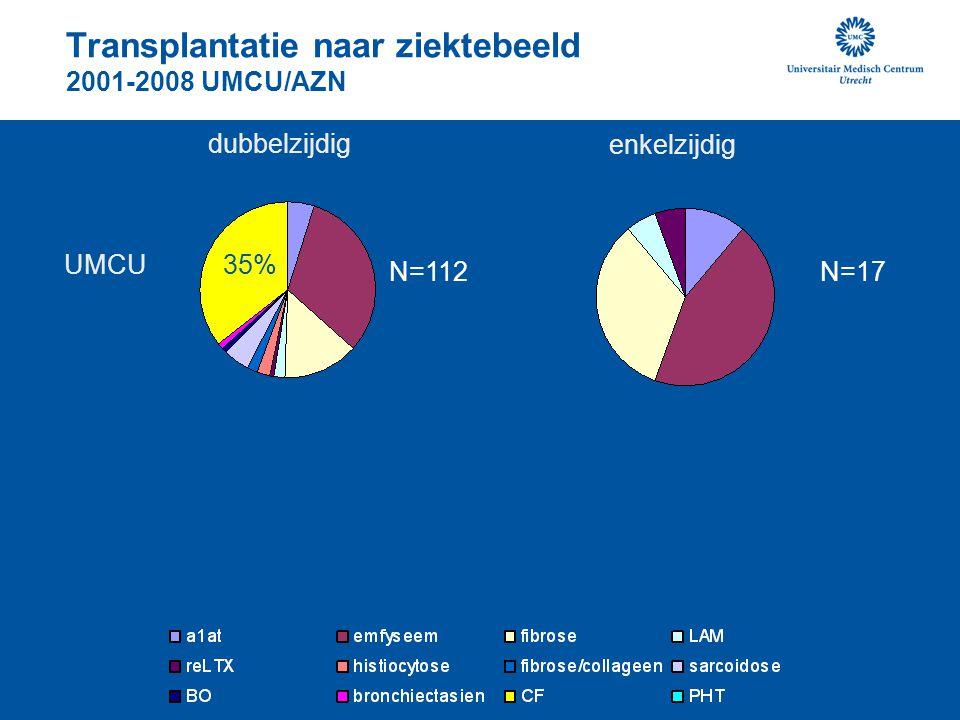 Lung allocation score (LAS) Organen toebedelen aan patiënten met de meeste benefit living one year with a transplant versus one year without a transplant.