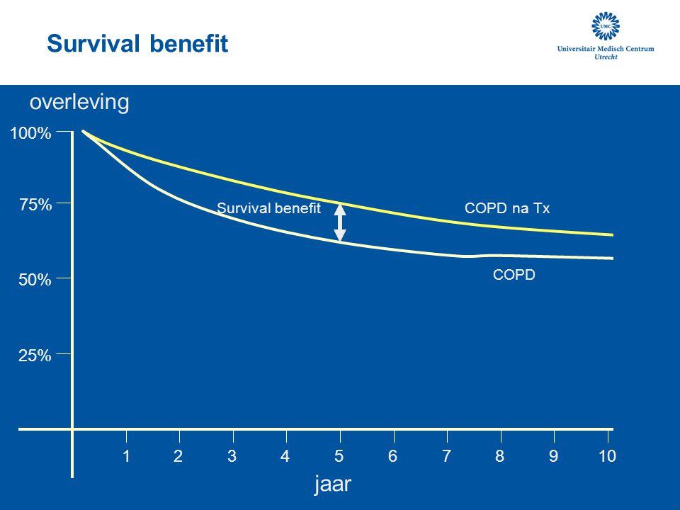 overleving 15 10 25% 50% 75% 100% 2 34 6 789 jaar Survival benefit COPD COPD na Tx Survival benefit